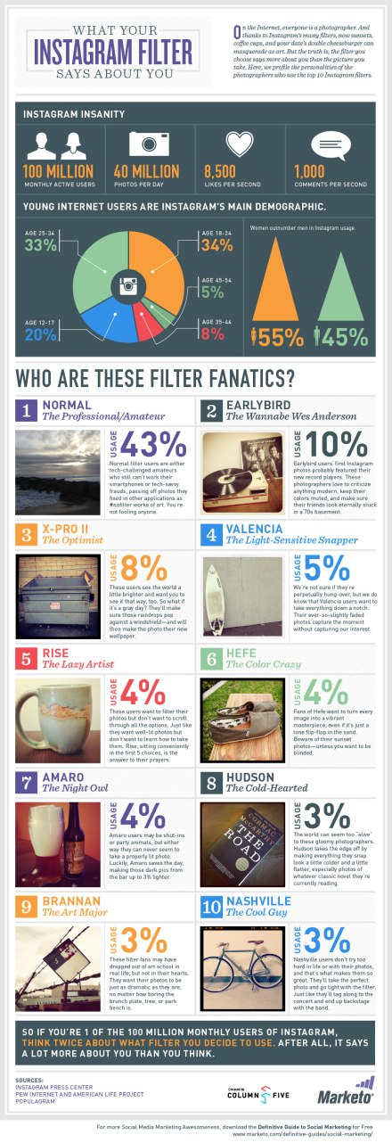 An infographic about Instagram filers and what they say about your personality.
